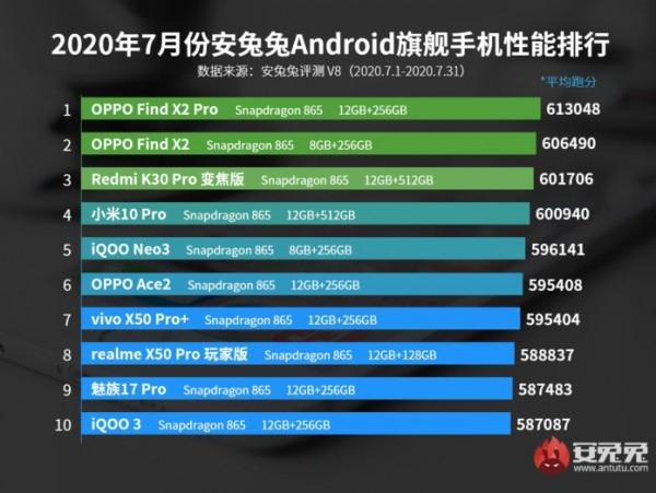 AnTuTu назвала лучшие смартфоны июля