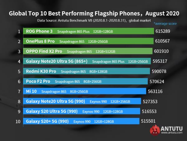Названы лучшие флагманы и смартфоны среднего класса за август