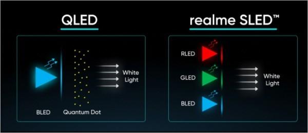 realme анонсировала первый в мире 4К-телевизор с технологией SLED