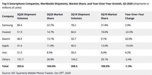 Xiaomi впервые обогнала Apple по продажам смартфонов